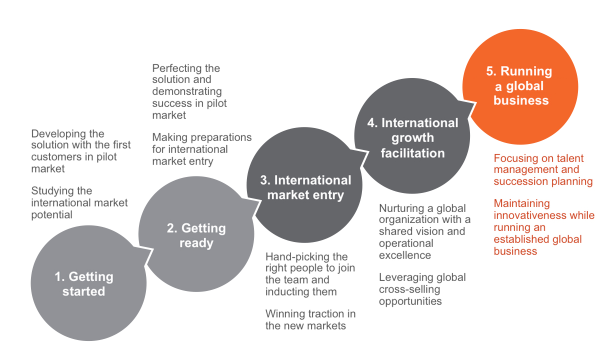 five stages of international development Five stages of prenatal development (wyl mngal gyi gnas skabs lnga) — there are two principal ways of counting the five stages of prenatal development, following lists given in two different sutras, the sutra requested by.